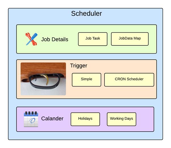 Quartz Scheduler Implementation | Technical Insanity