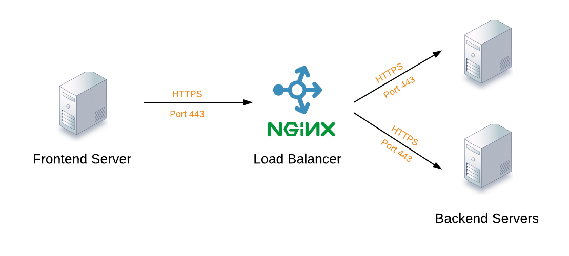 Service discovery sauce with Interlock and Nginx | Technical Insanity